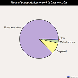 Casstown mode of transportation to work chart