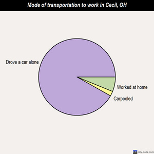 Cecil mode of transportation to work chart