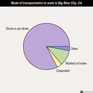 Big Bear City mode of transportation to work chart