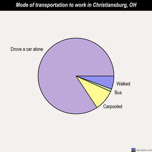 Christiansburg mode of transportation to work chart