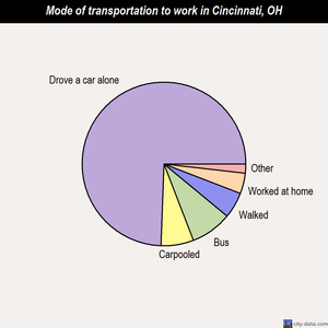 Cincinnati mode of transportation to work chart