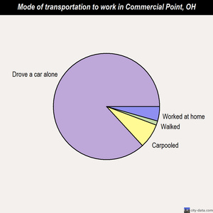 Commercial Point mode of transportation to work chart