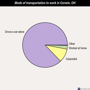 Corwin mode of transportation to work chart