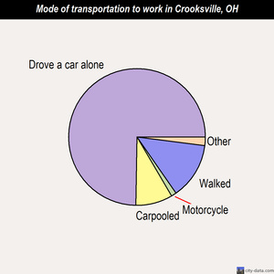 Crooksville mode of transportation to work chart
