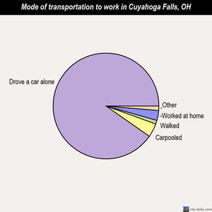 Cuyahoga Falls mode of transportation to work chart