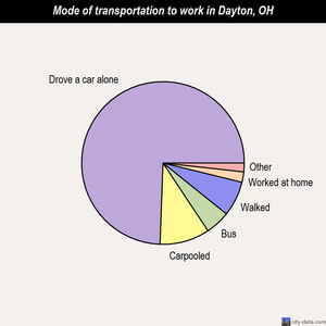 Dayton mode of transportation to work chart