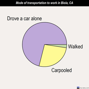 Biola mode of transportation to work chart