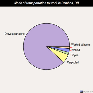 Delphos mode of transportation to work chart