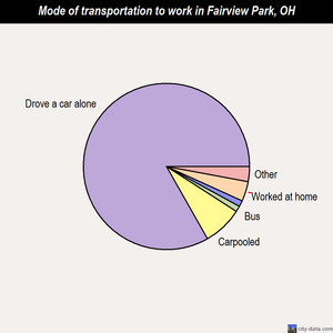 Fairview Park mode of transportation to work chart