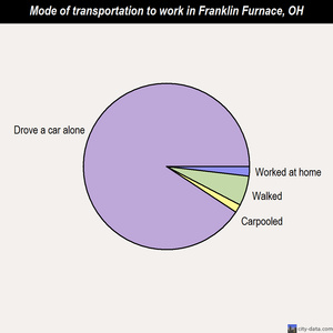 Franklin Furnace mode of transportation to work chart