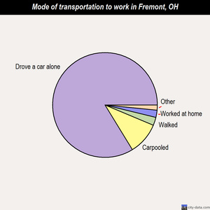 Fremont mode of transportation to work chart