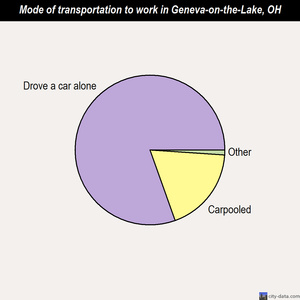 Geneva-on-the-Lake mode of transportation to work chart