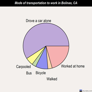 Bolinas mode of transportation to work chart