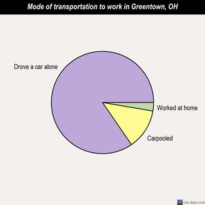 Greentown mode of transportation to work chart