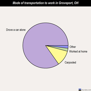Groveport mode of transportation to work chart