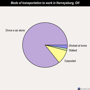Harveysburg mode of transportation to work chart