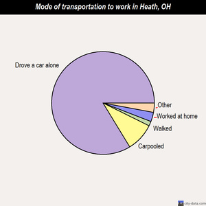 Heath mode of transportation to work chart