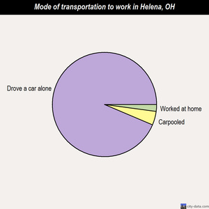 Helena mode of transportation to work chart
