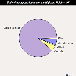 Highland Heights mode of transportation to work chart