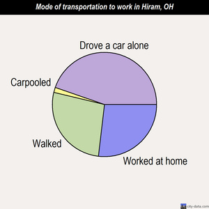 Hiram mode of transportation to work chart