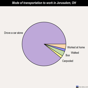 Jerusalem mode of transportation to work chart