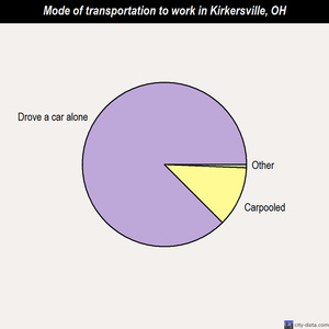 Kirkersville mode of transportation to work chart
