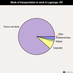 Lagrange mode of transportation to work chart