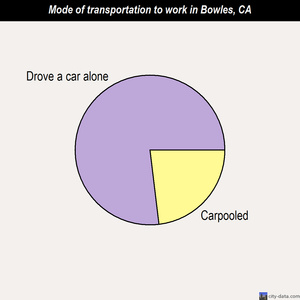 Bowles mode of transportation to work chart