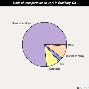 Bradbury mode of transportation to work chart