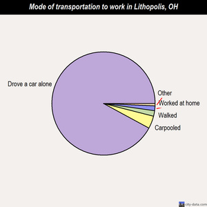 Lithopolis mode of transportation to work chart