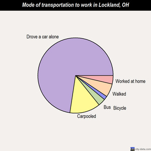 Lockland mode of transportation to work chart