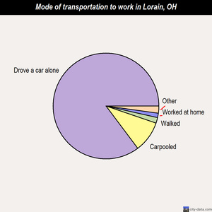 Lorain mode of transportation to work chart