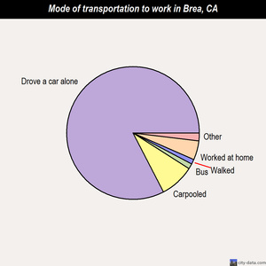 Brea mode of transportation to work chart