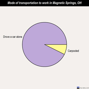 Magnetic Springs mode of transportation to work chart