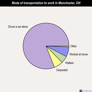 Manchester mode of transportation to work chart