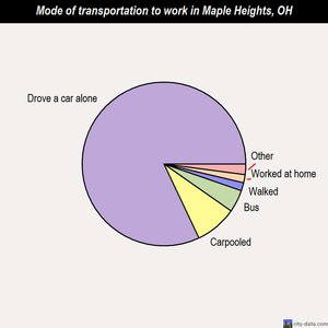 Maple Heights mode of transportation to work chart