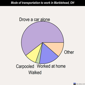 Marblehead mode of transportation to work chart