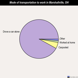 Marshallville mode of transportation to work chart