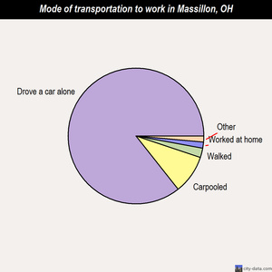 Massillon mode of transportation to work chart