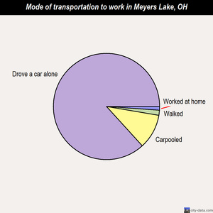 Meyers Lake mode of transportation to work chart