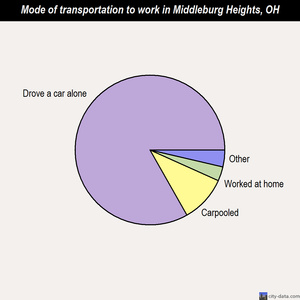 Middleburg Heights mode of transportation to work chart