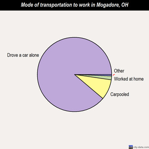 Mogadore mode of transportation to work chart