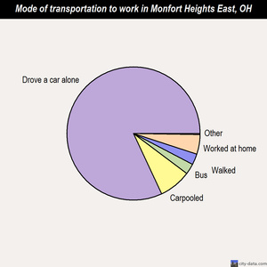 Monfort Heights East mode of transportation to work chart