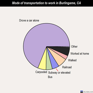 Burlingame mode of transportation to work chart