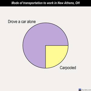 New Athens mode of transportation to work chart