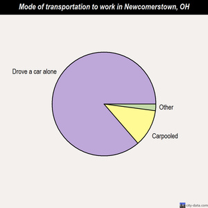 Newcomerstown mode of transportation to work chart