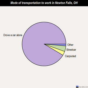 Newton Falls mode of transportation to work chart