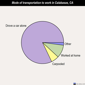 Calabasas mode of transportation to work chart