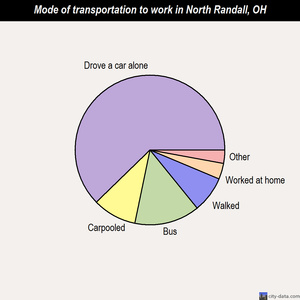North Randall mode of transportation to work chart