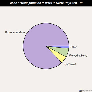 North Royalton mode of transportation to work chart